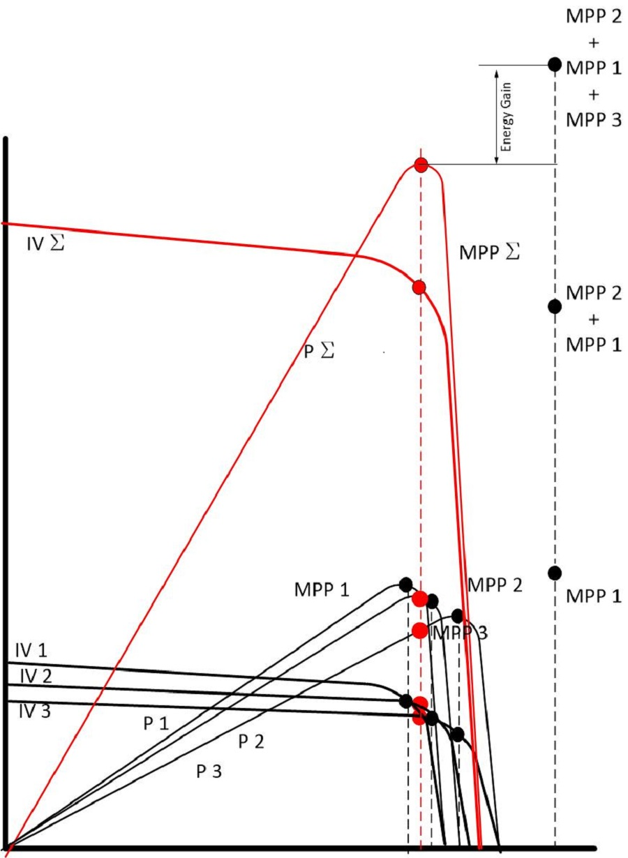 how the energy yield of MPPT applied to individual PV strings can exceed the energy produced