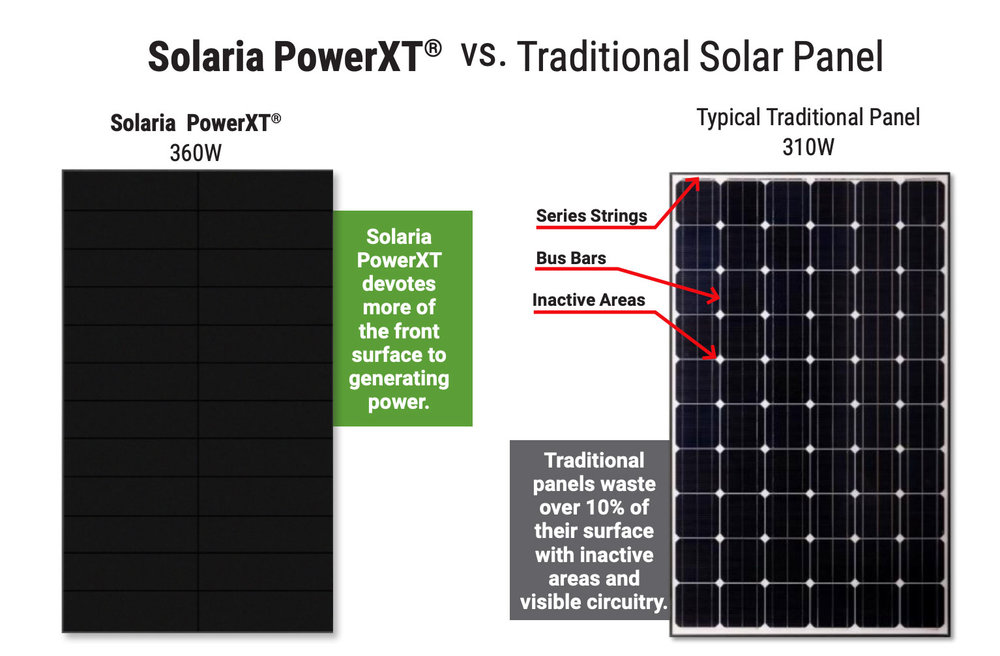PowerXT vs traditional solar panel