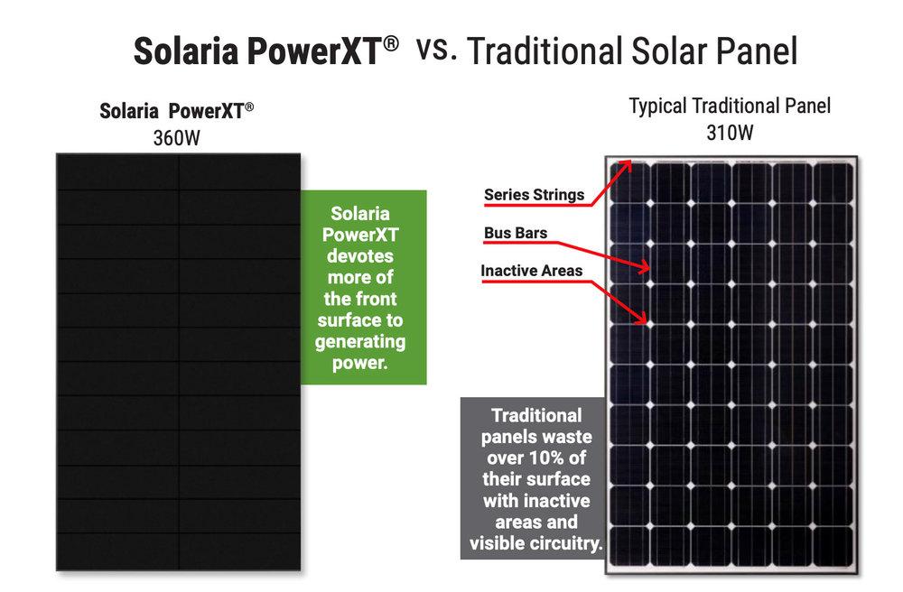 PowerXT vs traditional solar panel