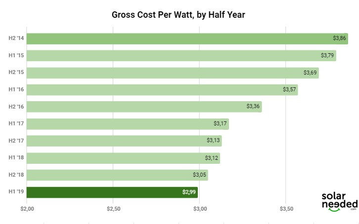 Gross cost per watt
