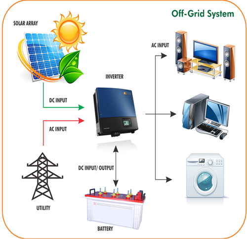 off-grid inverter system