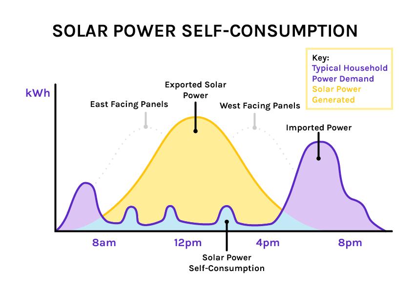 solar power self-consumption